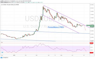 USD/RUB прогноз Доллар Рубль на неделю 29 июня — 3 июля 2020