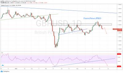 GBP/USD прогноз Фунт Доллар на неделю 22-26 июня 2020