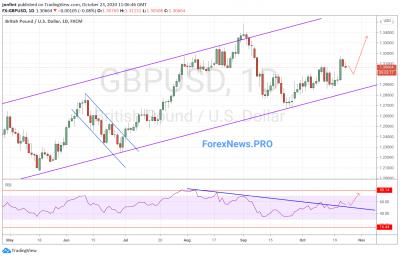GBP/USD прогноз Фунт Доллар на неделю 26-30 октября 2020