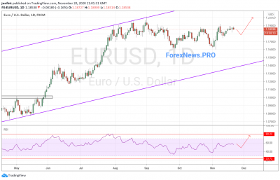 EUR/USD прогноз Евро Доллар на неделю 23-27 ноября 2020