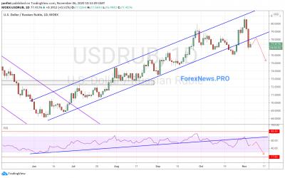 USD/RUB прогноз Доллар Рубль на неделю 9-13 ноября 2020