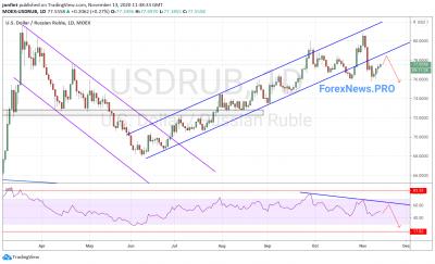 USD/RUB прогноз Доллар Рубль на неделю 16-20 ноября 2020
